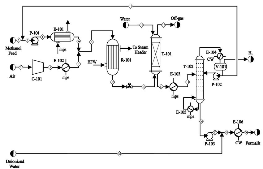 Figure A-4: Piping and Instrumentation Diagram 1