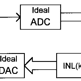 (a) Block diagram and (b) error model of a dual slope