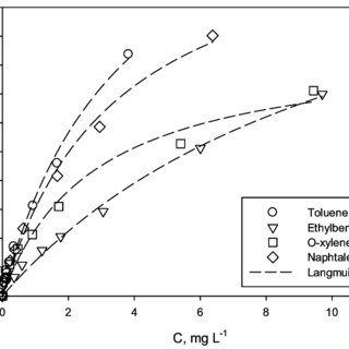 Adsorption isotherms of toluene, ethylbenzene, o-xylene