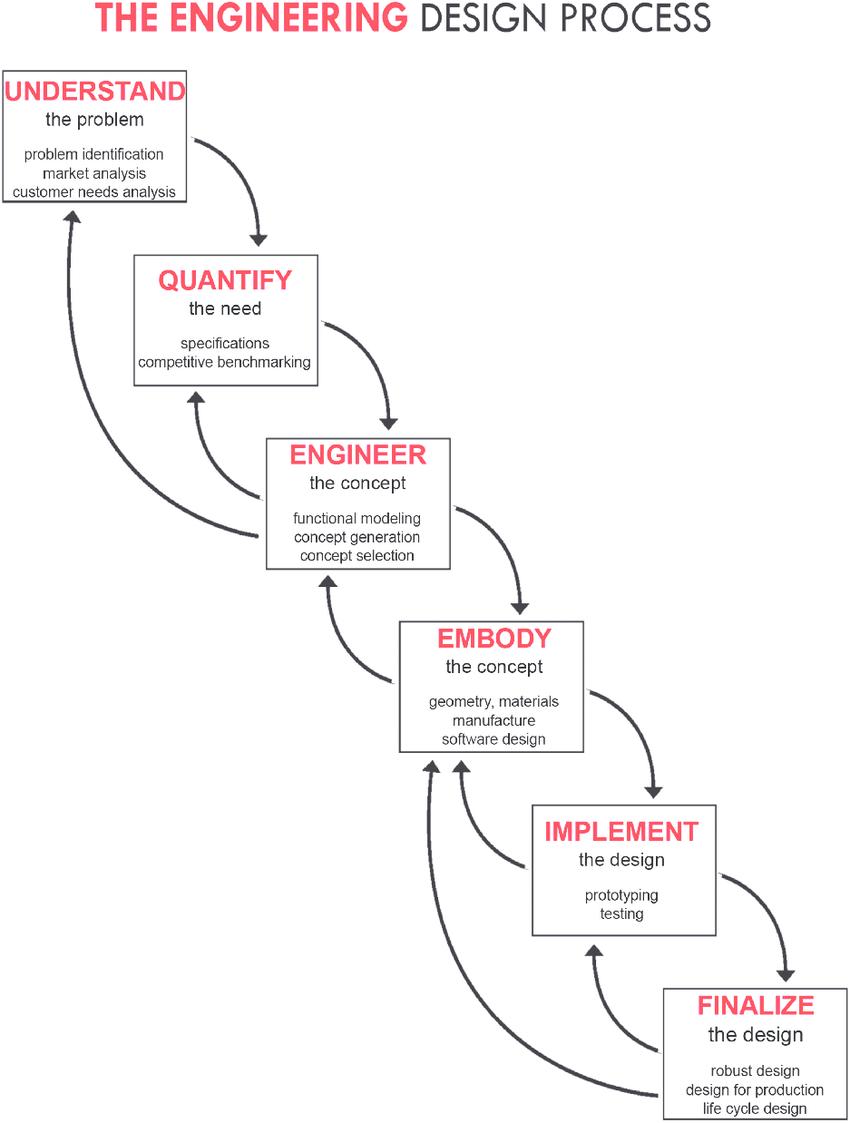 The Design-Based Instruction (DBI) engineering design
