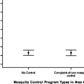 Mean annual Ross River virus (RRV) disease rates