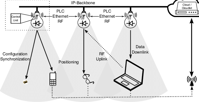 lighting architecture diagram variac fan controller wiring proposed for software defined the architectural elements include i