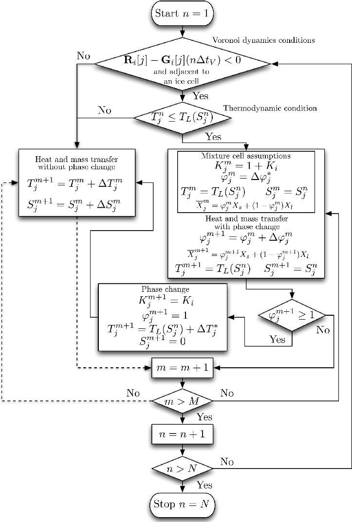 Flow chart showing the numerical steps. Note that if a