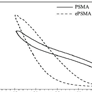 (PDF) pH-Responsive Styrene Maleic Anhydride with Improved