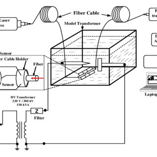 (PDF) DETECTION OF PARTIAL DISCHARGES USING OPTELECTRONIC