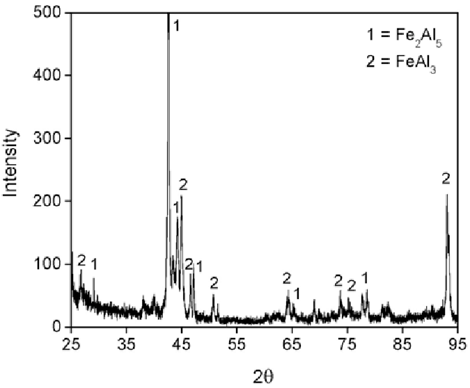 XRD spectra of the aluminized layer after aluminizing