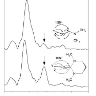 Sc K-edges (XANES region) of a scandium(III) aqueous