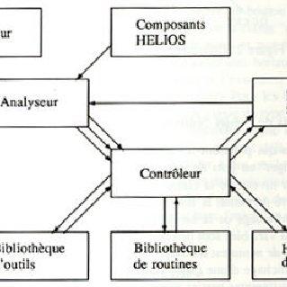 (PDF) Utilisation d'une hiérarchie d'éditeurs pour la