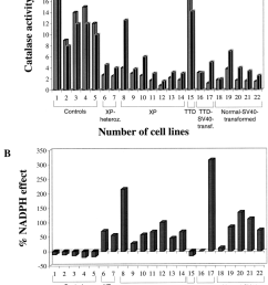 catalase activities of 300 g supernatants of acellular extracts of human cell strains for their descriptions see table 1 after 10 min incubation at 25 c  [ 850 x 1063 Pixel ]