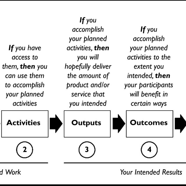 Logic Model for a Complex, Complicated Intervention
