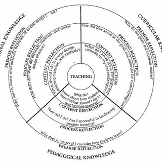 Components of a Model of Scholarship of Teaching and