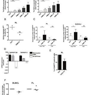 (PDF) Neutrophils trigger a NF-ΚB dependent polarization