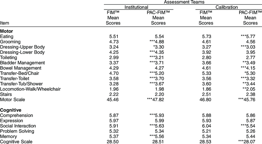FIM™ and PAC-FIM™ Mean Scores, by Type of Assessment Team