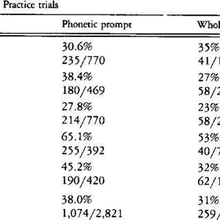 (PDF) Relative effects of whole-word and phonetic-prompt