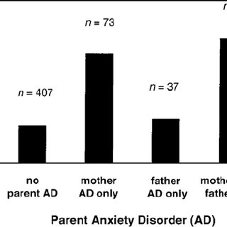 (PDF) Parental Anxiety Disorders, Child Anxiety Disorders