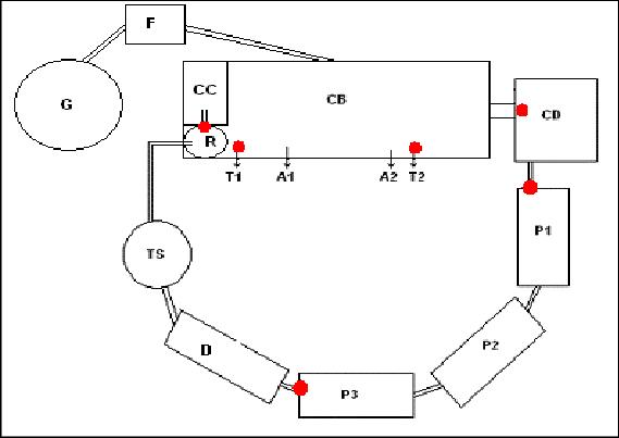 Esquema del reactor con los sitios de muestreo marcados