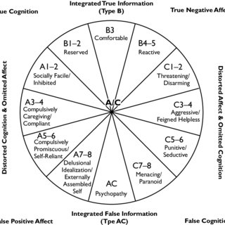 A Dynamic-Maturational model of self-protective strategies