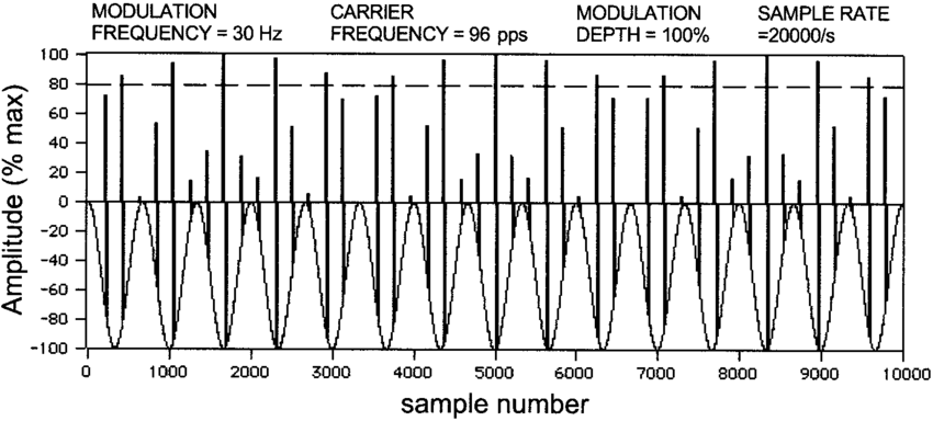 Diagram of 15 cycles (500 ms) of a SAM pulse train