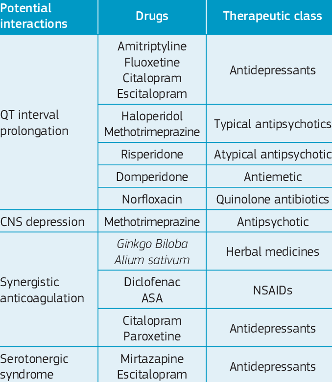 Therapeutic classification of drugs with potential ...