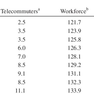 (PDF) Costs and Benefits of Home-Based Telecommuting: A