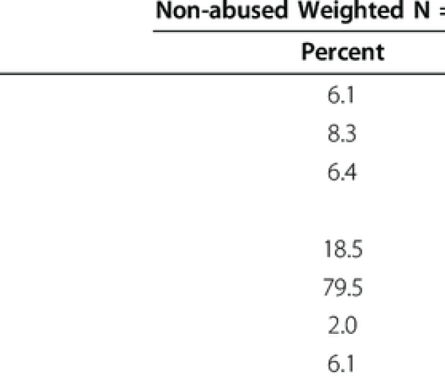 Characteristics Of Non Abused And Abused Women And Dimensions Of Abuse