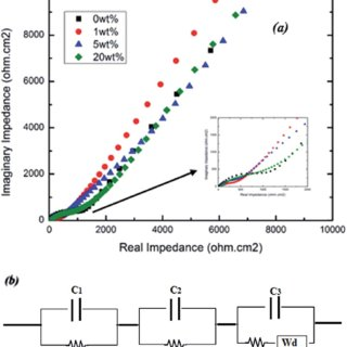 Raman spectra of (I) pristine graphene nano-sheets (II