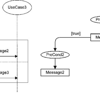UML sequence diagram of a macro-scenario for the uPAIN