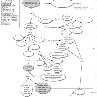 (PDF) Toward meaningful learning in undergraduate medical