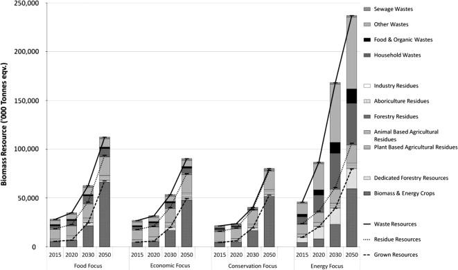 UK biomass resource scenarios—resource availability