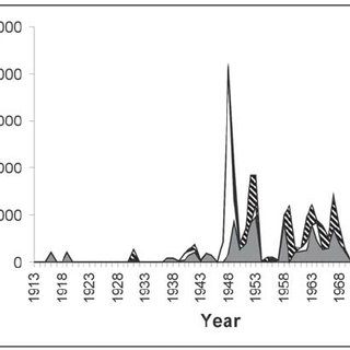 (PDF) Historical Policy Goals for Fish Management in