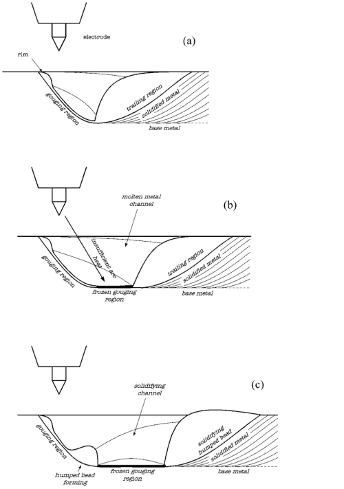 small resolution of schematic of humping formation in gtaw figure a illustrates a weld pool in which the