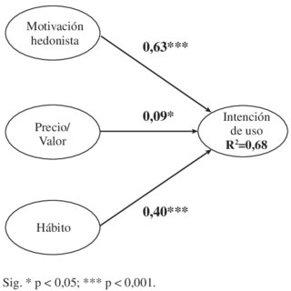 The research model UTAUT (Venkatesh et al., 2003). The