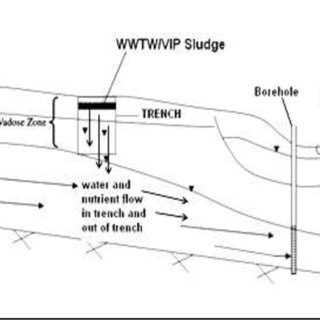 (PDF) Deep Row Trenching of Pit Latrine and Waste Water