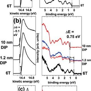 (PDF) Correlation between interface energetics and open