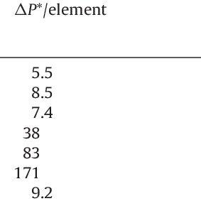 As Fig. 11, now plotting intensity of segregation versus