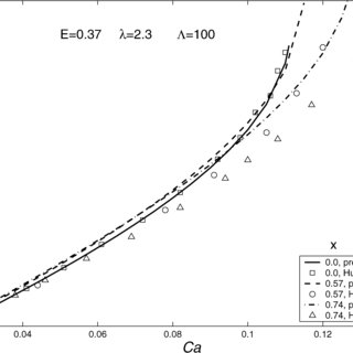 The critical capillary number for simple shear flow as a