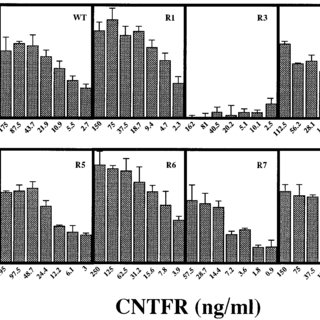Effect of soluble CNTFR3 on CNTF binding. A, Scatchard