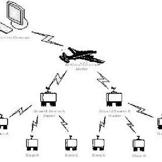 (PDF) Multi-domain robotic swarm communication system