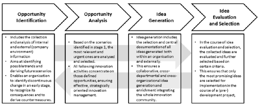 Process model for the early stages of innovation