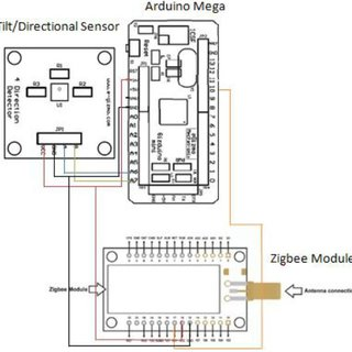 (a) Flowchart for DC motor Controller GUI Application (b