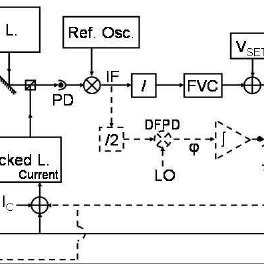 Locking electronics. (Solid line) Frequency lock scheme