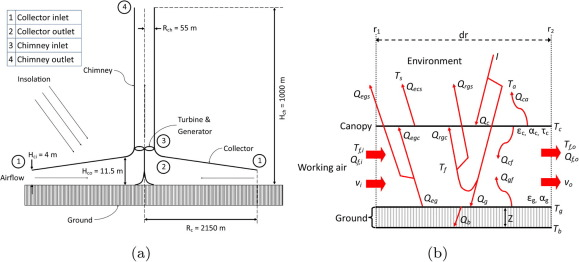 (a) Schematic of the solar thermal chimney power plant