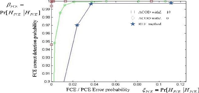 Correct Detection probability β FCE versus error