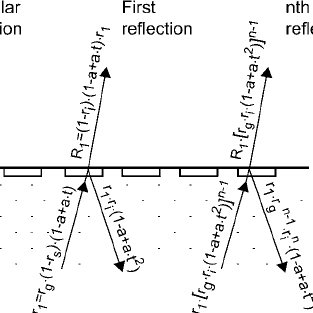 (PDF) Spectral reflection and dot surface prediction