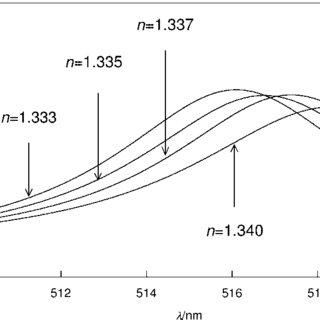 (PDF) Surface Plasmon Resonance: Principles, Methods and