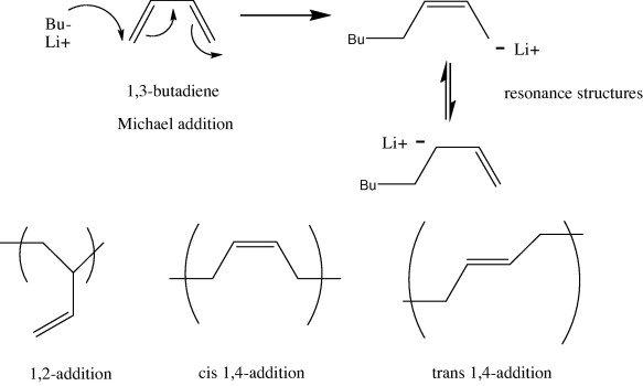 Polymerization of butadiene via an anionic polymerization