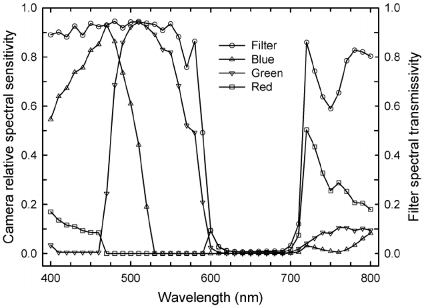 The spectral transmittance of a custom-designed filter for