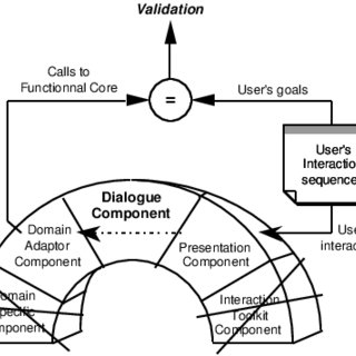 Dialogue component validation principle in the Arch model