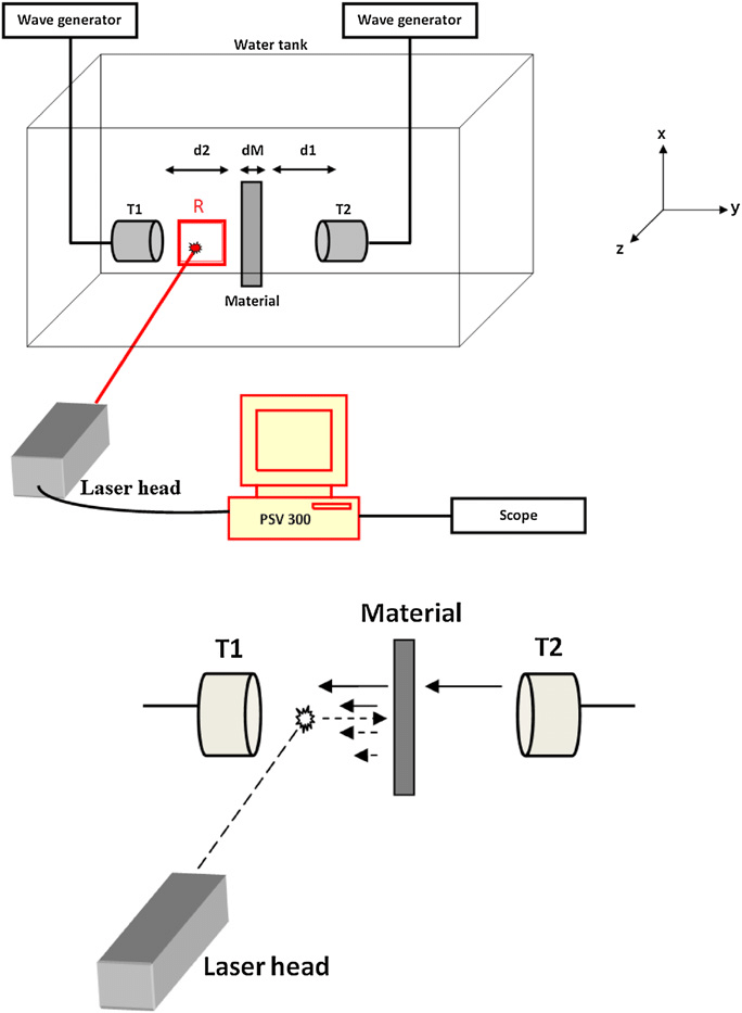 Experimental set-up. (a) The material under test is