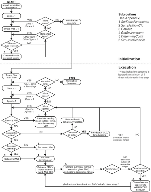 small resolution of simulation process flow chart sub routines of various process rh researchgate net process flow diagram symbols